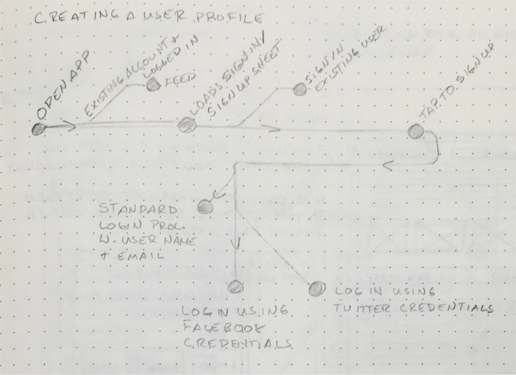 user flow sketches for profile creation